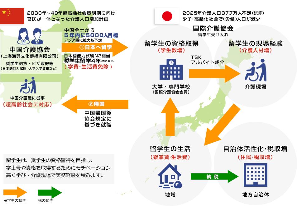 留学生介護アルバイト派遣と地域活性化のイメージ