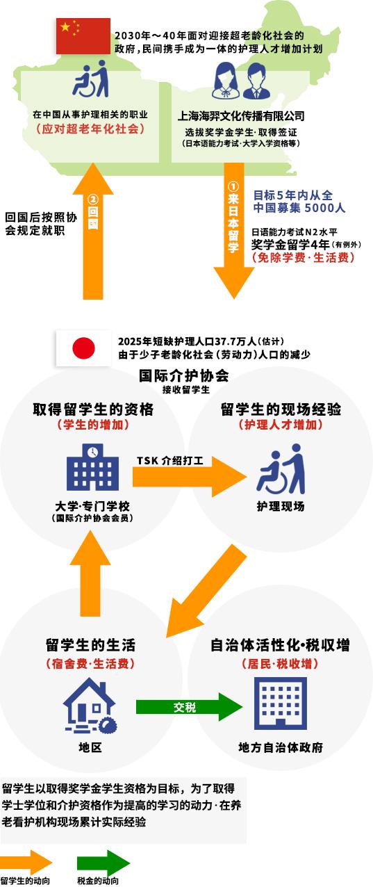 介護留学生アルバイト派遣と地域活性化のイメージ